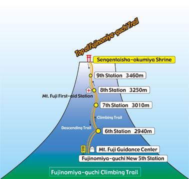 Pendakian Gunung Fuji dari Fujinomiya