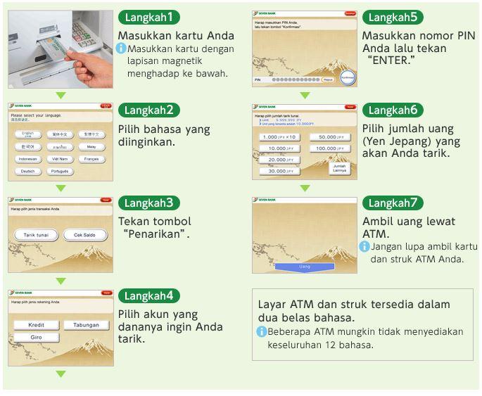 cara menggunakan ATM