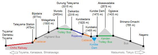 transportasi di tateyama